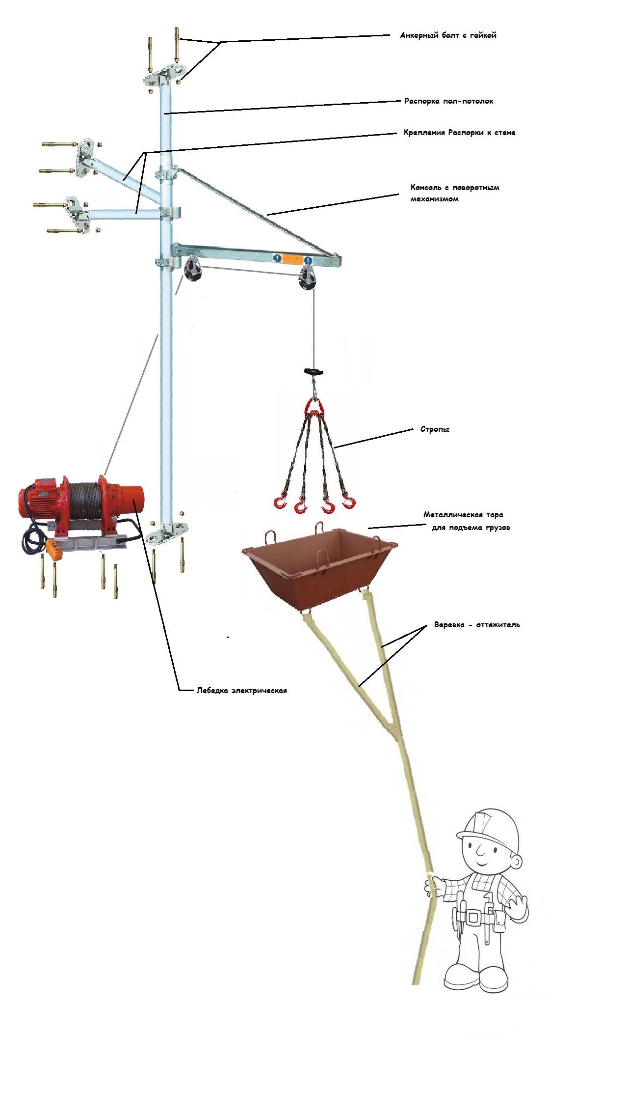подъемные устройства краны леса ворота лебедки